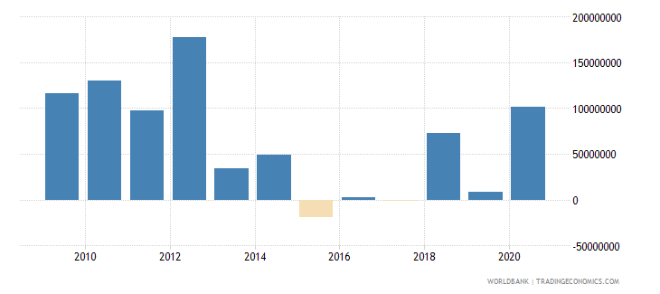 argentina net official development assistance and official aid received us dollar wb data
