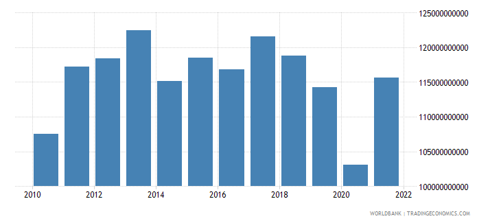 argentina net taxes on products constant lcu wb data