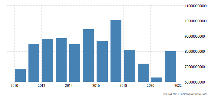 argentina net taxes on products us dollar wb data