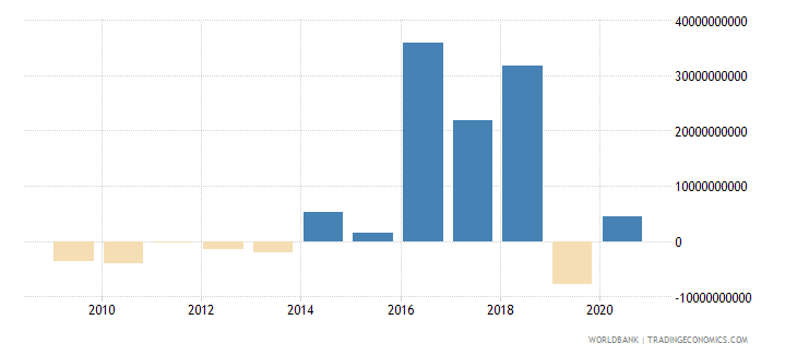 argentina ppg private creditors nfl us dollar wb data