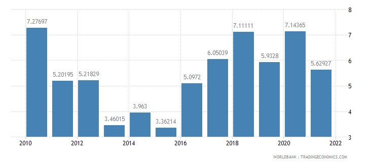 argentina total reserves in months of imports wb data