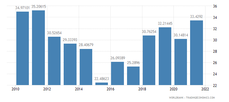 argentina trade percent of gdp wb data