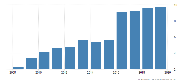 armenia credit to government and state owned enterprises to gdp percent wb data