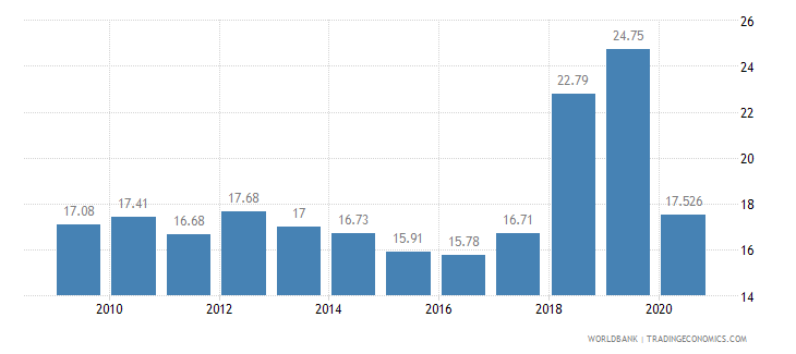 armenia employment in industry percent of total employment wb data