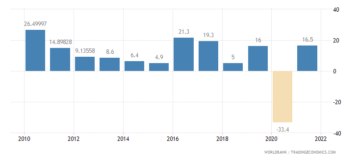 armenia exports of goods and services annual percent growth wb data
