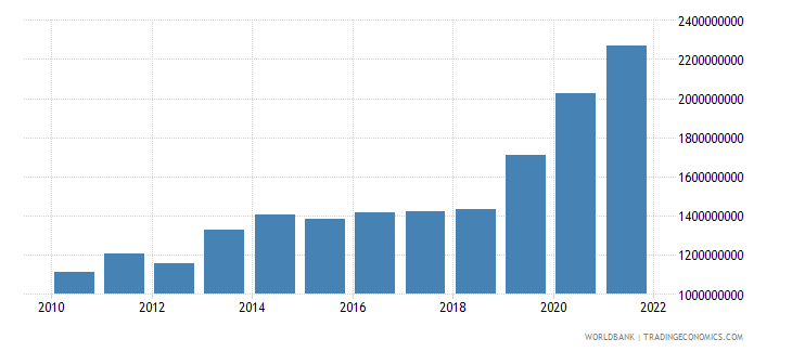armenia general government final consumption expenditure us dollar wb data