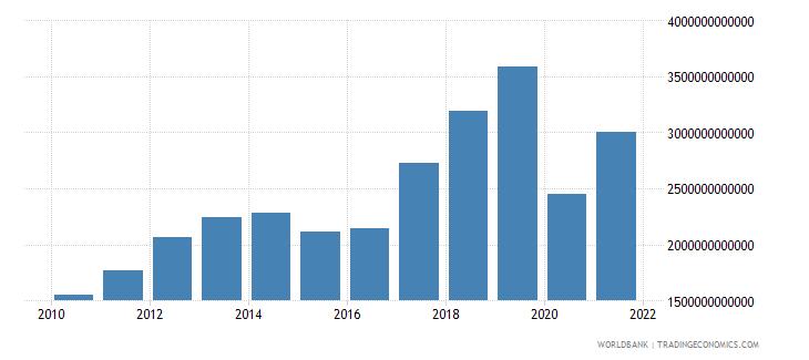 armenia imports of goods and services current lcu wb data