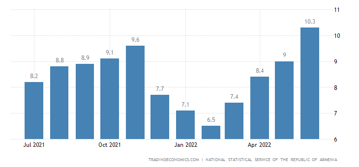 Armenia Inflation Rate