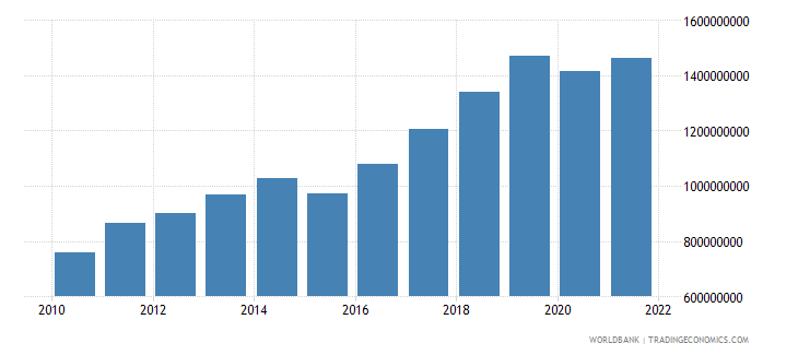 armenia manufacturing value added constant 2000 us dollar wb data