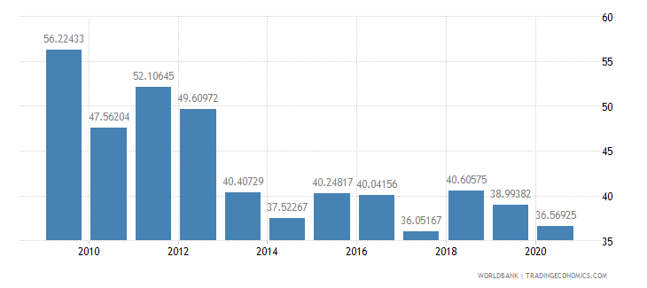 armenia merchandise exports to high income economies percent of total merchandise exports wb data