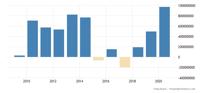armenia net flows on external debt private nonguaranteed png nfl us dollar wb data