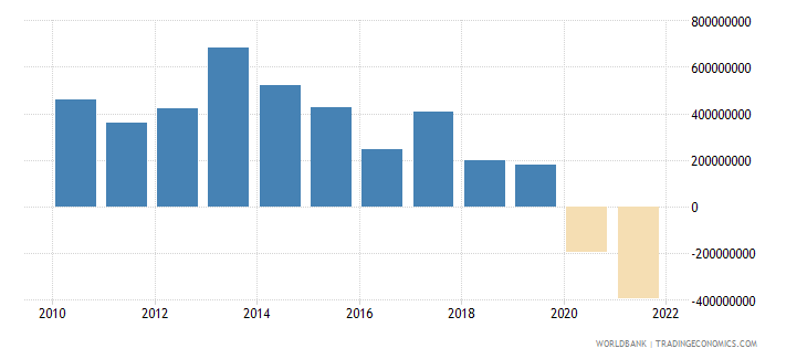 armenia net income from abroad us dollar wb data