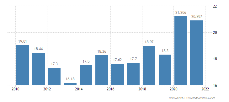 armenia unemployment total percent of total labor force wb data
