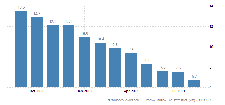 Tanzania Inflation Rate Eases to 6.7% in August