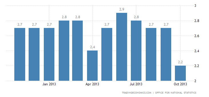 United Kingdom Inflation Rate at 13-Month Low in October