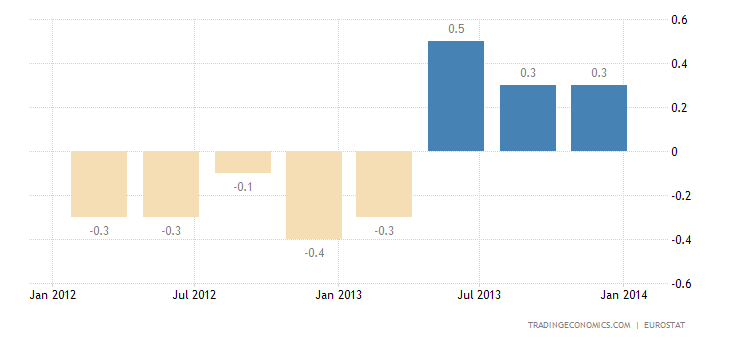 Euro Area GDP Growth Confirmed at 0.3%