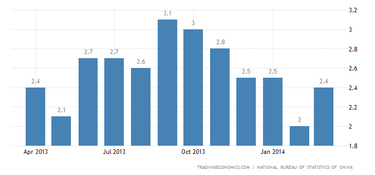 China Inflation Rate Accelerates in March