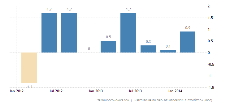 Brazil Economy Advances 0.2% QoQ in Q1