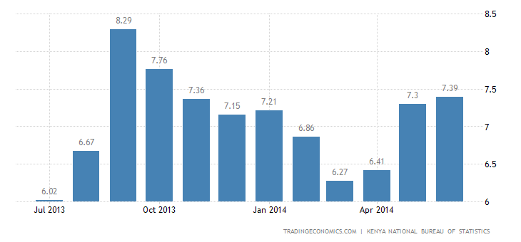 Kenya Inflation Rate Accelerates Slightly in June