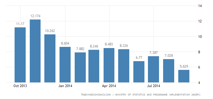 India Consumer Inflation Down to Record Low