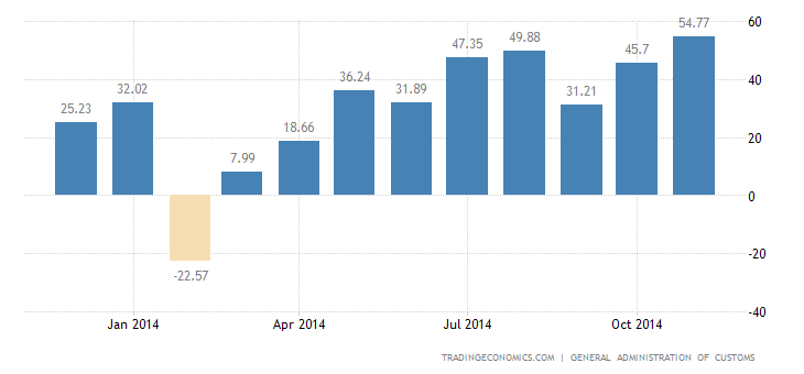 China Trade Surplus Jumps to Record High in November