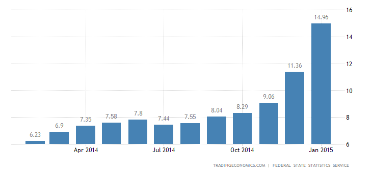 Russia Inflation Rate Up to 15%