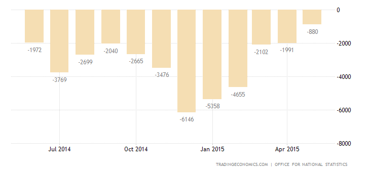 UK Trade Deficit at 1-Year Low