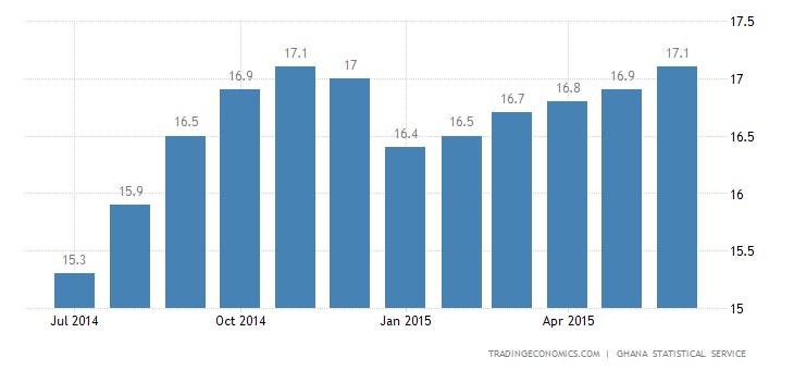 Ghana Inflation Rate at 6-Year High