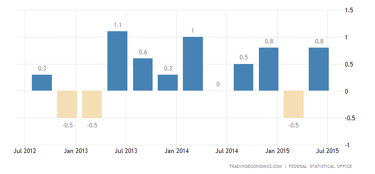 German GDP Expands 0.4% in Q2
