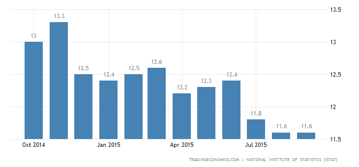 Italian Jobless Rate Lowest Since January 2013