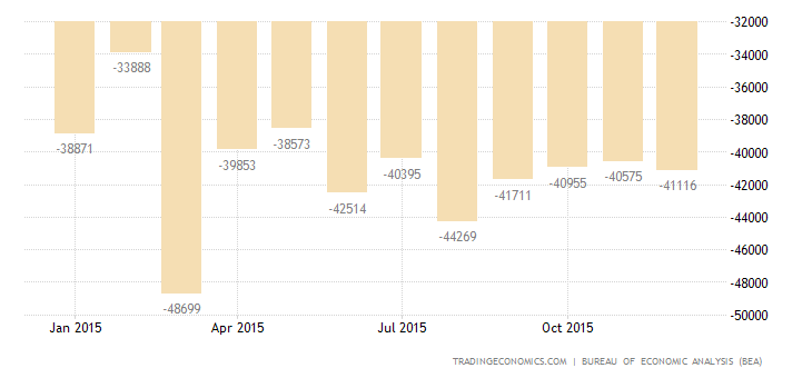 US Trade Deficit Narrows in November