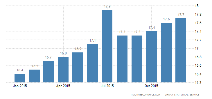 Ghana Inflation Rate Edges Up to 17.7% in December