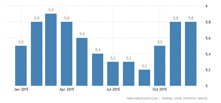 Russia Unemployment Rate Steady at 5.8%