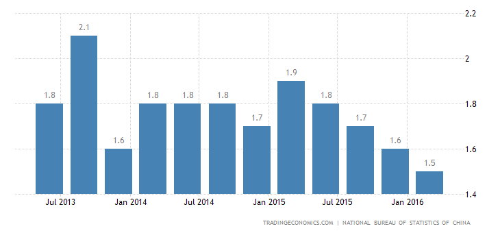 China Quarterly GDP Growth Hits Record Low in Q1