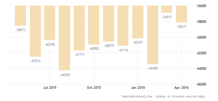 US Trade Deficit at 13-Month Low