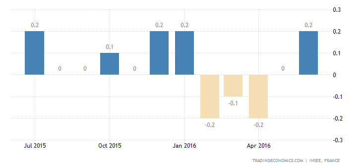 France CPI Confirmed at 0.2% YoY in June