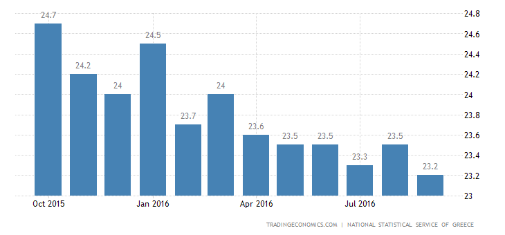 Greek Jobless Rate Lowest Since 2012