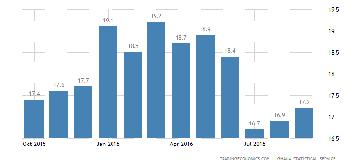 Ghana Inflation Rate at 3-Month High of 17.2%