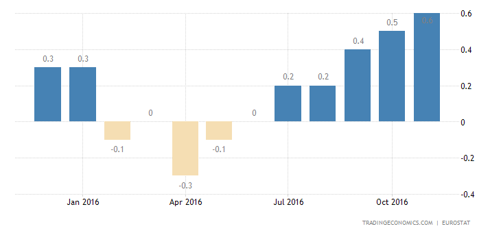 Eurozone Inflation Rate Rises To Fresh 2-1/2-Year High