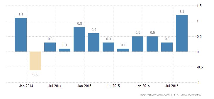Portuguese Q3 GDP Growth Confirmed at 3-Year High