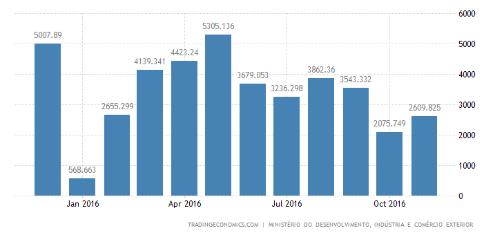 Brazil Trade Surplus Widens 297% YoY