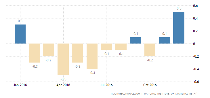 Italy Inflation Rate At 2-1/2-Year High Of 0.5%
