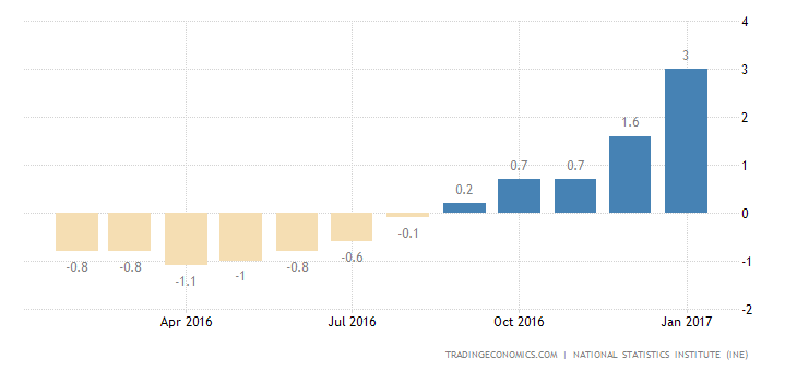 Spanish Inflation Rate At More Than 4-Year High