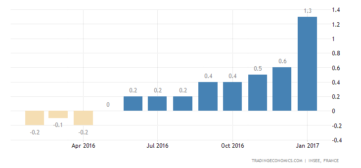 France Inflation Rate Revised Down Slightly To 1.3%