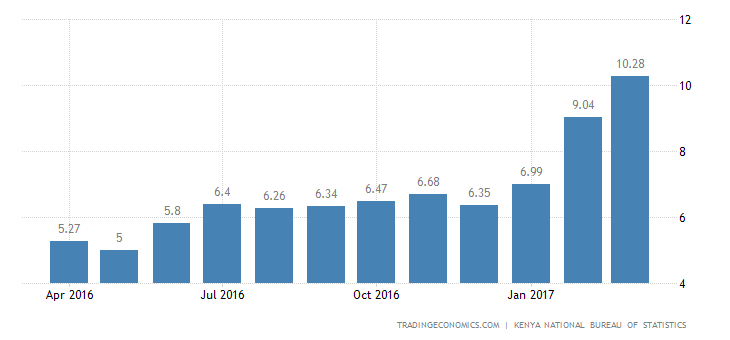 Kenya Inflation Rate Highest Since May 2012
