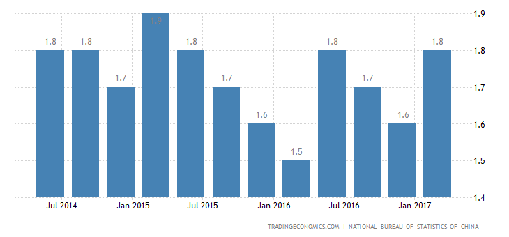 China Quarterly GDP Growth Weakest In A Year