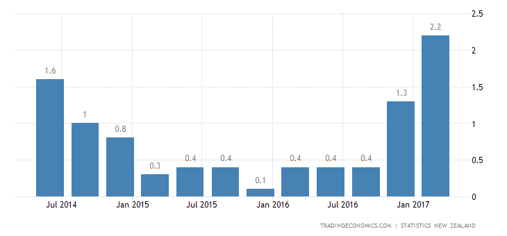 New Zealand Inflation Rate At Over 5-Year High Of 2.2%