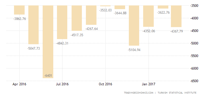 Turkish Trade Deficit Narrows  In March
