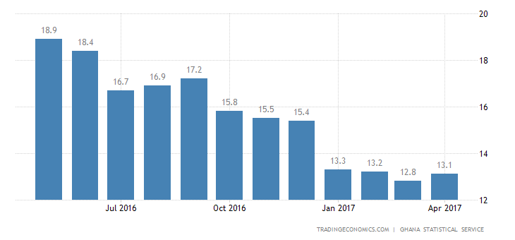 Ghana Inflation Rate Rises To 13% In April