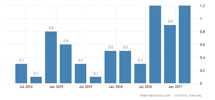 Portugal GDP Growth At 7-Year High Of 1%